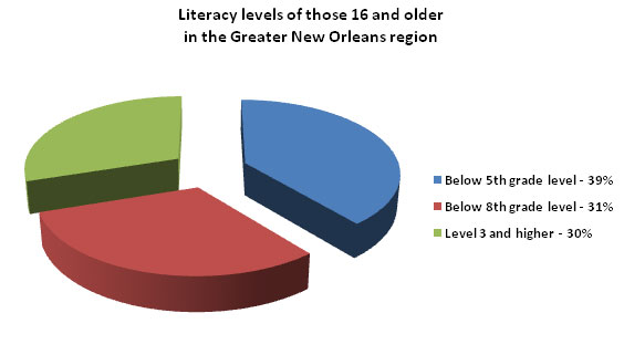 jobs Adult literacy