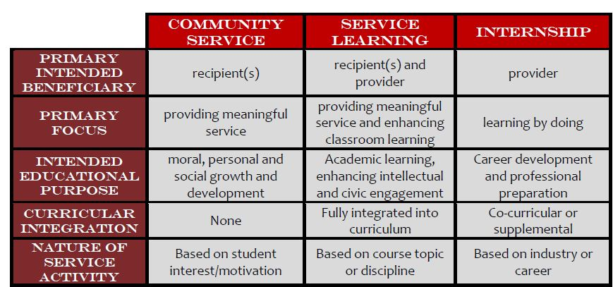 service learning paper Academic service-learning: the reflection concept  this briefing paper looks at the ways to complete reflection in service learning and why it is important.